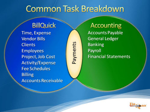 BillQuick-Accounting Task Breakdown